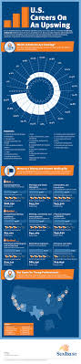 infographic job growth and your career path resource disclaimers