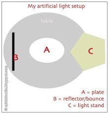 artificial light setup for food photography how to set up lights food photography artificial lighting set