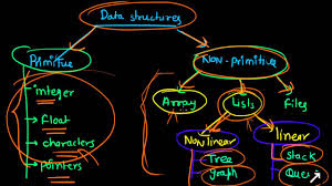data structure is a subject of computer science engineering it data structure is a subject of computer science engineering it consists the algorithm