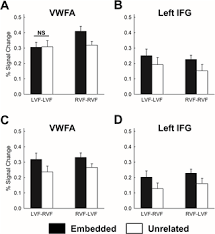 Embedded word priming elicits enhanced fMRI responses in the ...