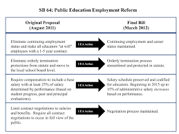 2012 issue public education employment reform utah education osmond made his proposal public and asked for feedback teachers responded in a big way sending messages respectfully explaining concerns