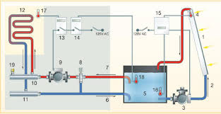solar house heating system    control diagramthis controls diagram is from the mother earth news article on the system