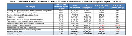 expanding opportunity through infrastructure jobs brookings of workers that hold a bachelor s degree or higher infrastructure added the second most jobs since 2010 after low paying food preparation occupations