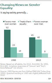 Chapter 2: Equal Treatment for <b>Men and Women</b> | Pew Research ...