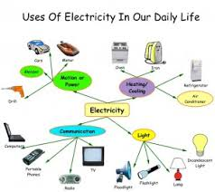 essay on science and technology in our daily life  wwwyarkayacom essay on science and technology in our daily life