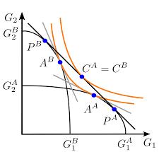 Heckscher–Ohlin <b>model</b> - Wikipedia
