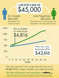 not negotiating your salary could cost 1 million over time salary com negotiation infographic