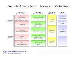 david mcclelland theory of motivation needs psychology yen need theories of motivation
