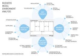 business model environment wow box