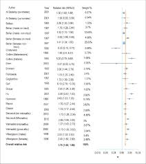 academic paper pdf mortality in type diabetes mellitus figure