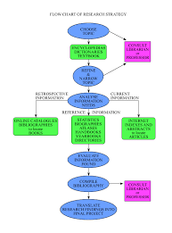 best images of research process diagram   research process flow    research process flow chart