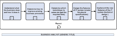 roles of the business analyst   modern analyst click image to see larger version