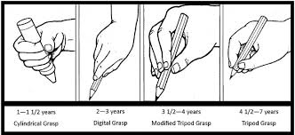 Image result for holding a pencil