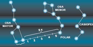 Resultat d'imatges de estrella polaris