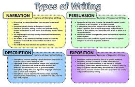 Introduction types in essay Free Essays and Papers Types Of An Essay With Examples   Kakuna Resume  You     ve Got It