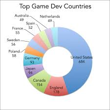 top cities for video game development jobs top countries in the world for game development based on number of game developers or