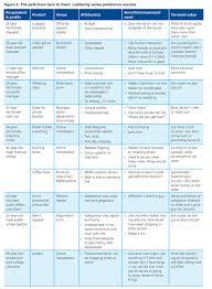 understanding consumer shopping behavior deloitte university press appendix a decision making models summary dup 1302 appendix a table