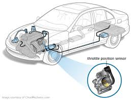 How to Tell if Your <b>Throttle Position Sensor</b> Is Failing