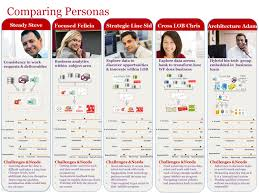 unleashing the power of an analytics organization why a large once our personas were clearly defined we identified a typical team member from each type to walk us through their day in the life of a typical data