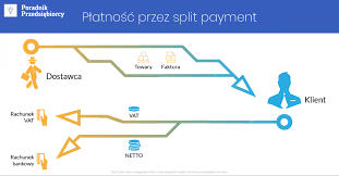 Split payment, czyli podzielona płatność - warto wiedzieć! - Poradnik ...