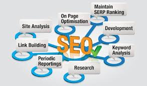 Image result for belajar seo