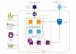 diagramming tool   amazon architecture diagrams   aws solution    related solution  aws architecture diagrams amazon web services