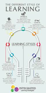 17 best ideas about learning styles notetaking learning styles why one size fits all doesn t work