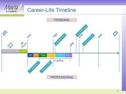 are you at the mercy of the next job or client opportunity timeline pic 001