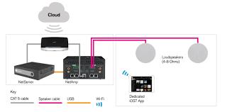 sky multiroom wiring diagram sky image wiring diagram sky multiroom wiring diagram wirdig on sky multiroom wiring diagram
