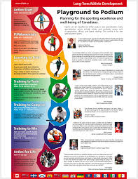 juniors development science of coaching squash page  stages and ages of an ltad