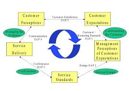 Customer service quality dimensions of this plan to create value  research from us know some aspects of high quality dimensions  Of service quality customer