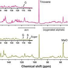 13 C NMR <b>spectrum</b> of organosolv crude lignin, (a) <b>pine bark</b> (OS ...