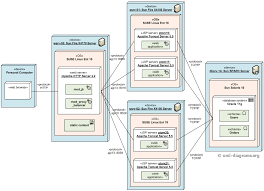 examples of uml diagrams   use case  class  component  package    clustered deployment of j ee web application uml diagram example
