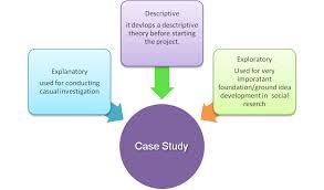 Dissertation methodology for case study