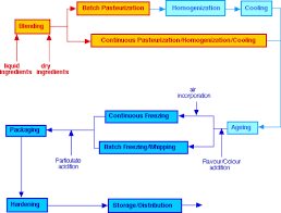 ice cream manufacture   food scienceprocess flow diagram for ice cream manufacture