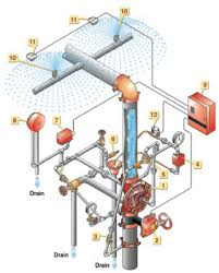 irrigation system wiring diagram images line surge protector and water sprinkler system diagram wiring or schematic