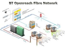 kitz   fibre broadband    bt openreach fibre optic network