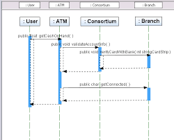 uml  creating sequence diagramsscreen capture showing sequence diagram   reordered lifeline elements