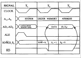 opcode fetch and memory read timing diagram of  free    opcode fetch and memory read timing diagram of  free microprocessor lecture