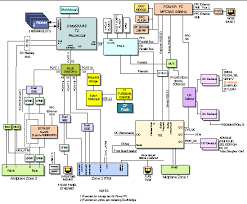 hardware functional descriptionsfigure shows a block diagram of the sun netra cp blade server