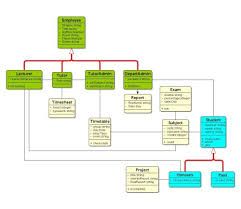 application domainssoftware engineering   uml