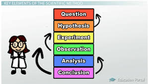 the scientific method steps terms amp examples   video amp lesson  the elements of the scientific method