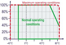 LogTag Data <b>Logger Humidity</b> and <b>Temperature</b>