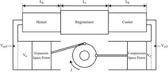 Exergy Analysis and Optimization of an Alpha <b>Type Stirling Engine</b> ...