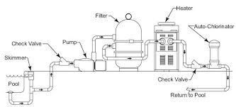 conely company pool spa sprinkler and industrial pipe basic pool plumbing diagram