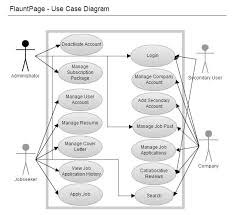 is  team wiki  t one hit wonder project documentation   is  ohw use case diagram jpg