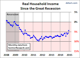 Image result for images of real median household income in 2014