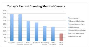 new year new career the best health care careers for 2016 fastest growing healthcare careers