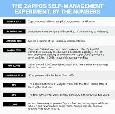 tony hsieh explains how zappos rebounded from employee exodus final tony hsieh by the numbers