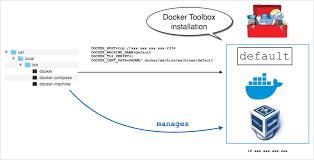 Docker Desktop on <b>Mac</b> vs. Docker Toolbox | Docker Documentation